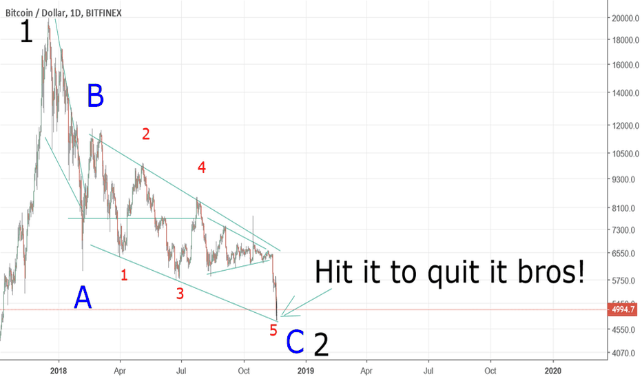 BTCUSD: END OF BTC BEAR