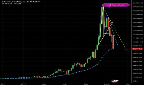 BTCUSD: Long @ 8000 to 8100 long term
