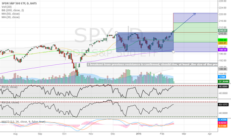 SPY: Possible SPY Breakout