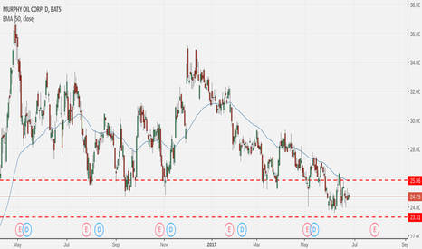 MUR: MUR is trading near the major support zone