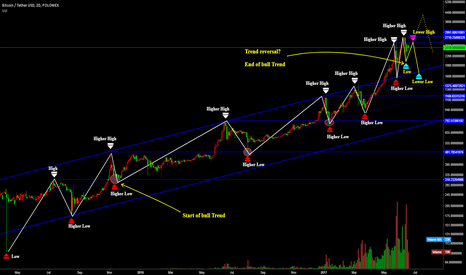 BTCUSDT: BTCUSDT/ Trend reversal?  End of bull Trend