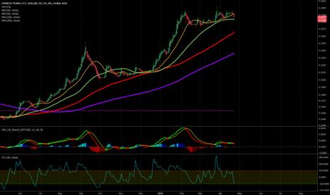 CNYUSD: Chinese Yen :: Going for Moon!