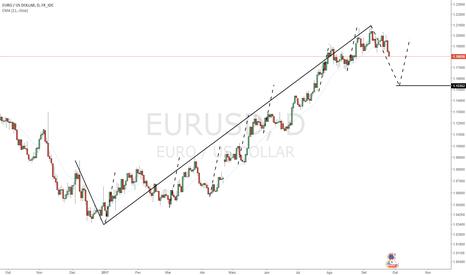 EURUSD: Seguindo O Fluxo - Simplificando