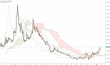 PPCBTC: PPC/BTC Now this one was just obvious.