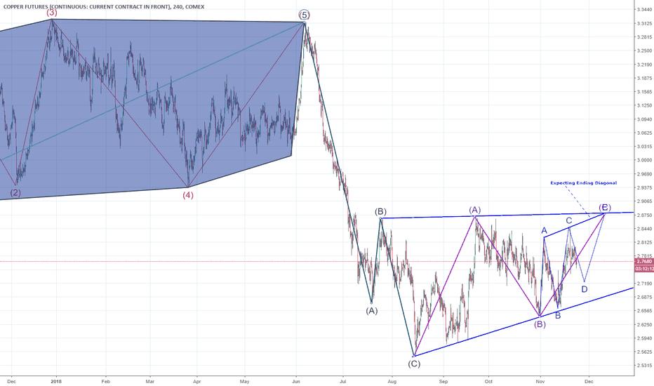 HG1!: Copper: Prepare to short