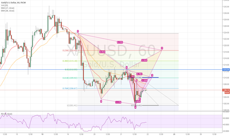 XAUUSD: GOLD - Some spots to keep sell in Mind