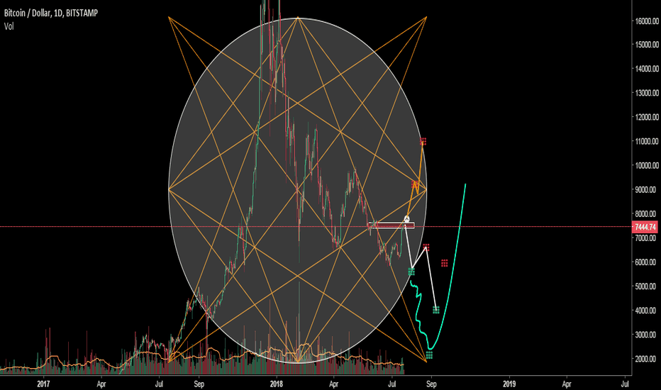 BTCUSD: BTC/USDT Three predictable paths