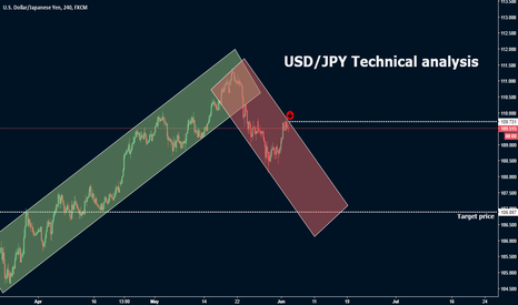 USDJPY: USD/JPY Technical analysis