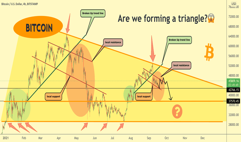 Btc-usdt — TradingView