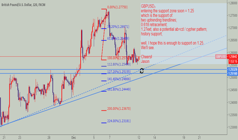 GBPUSD: GBPUSD entering support zone soon, hopefully.