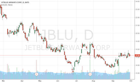 JBLU: JetBlue Airlines Predictions