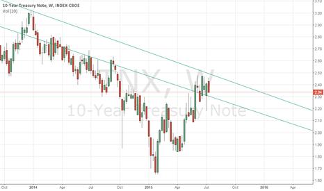 TNX: 10-Year Treasury Note -- Interesting Zone