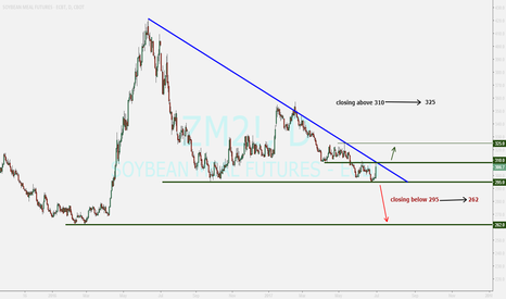 ZM2!: SOYBEAN MEAL overview ....watching
