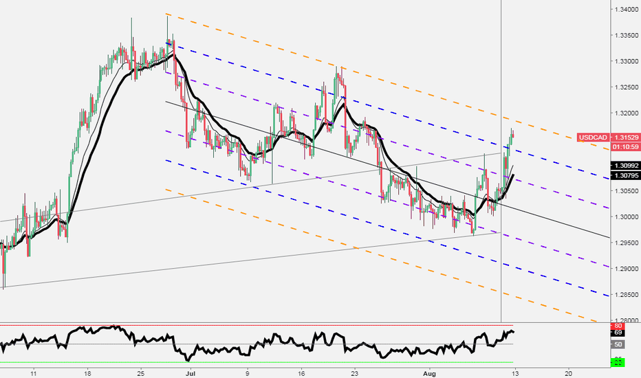 USDCAD: USDCAD - Top channel