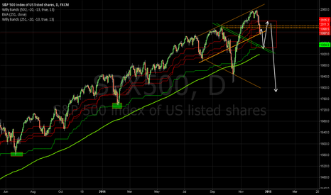 SPX500: possible scenario for $SPX if bears stay in control