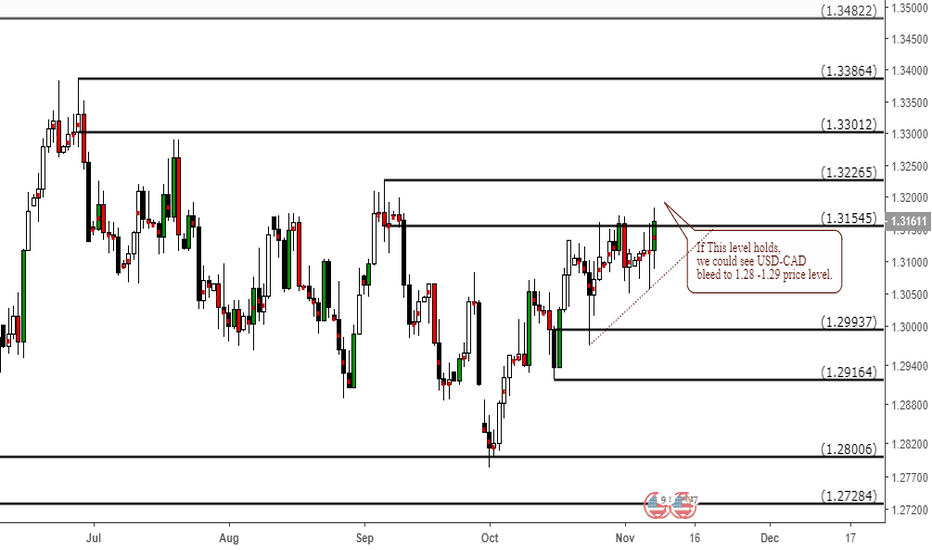 USDCAD: Will this supply (Resistance) Level hold?