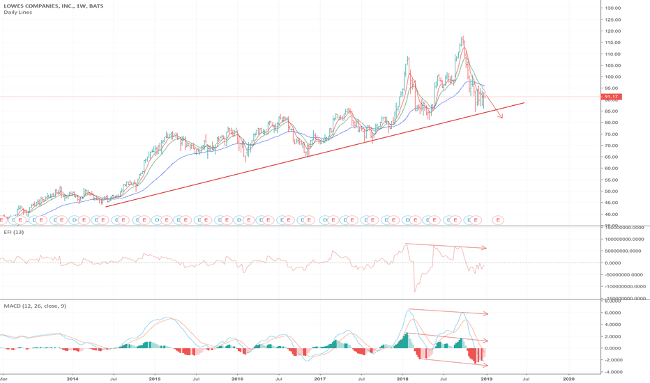 LOW Stock Price and Chart — NYSE:LOW — TradingView