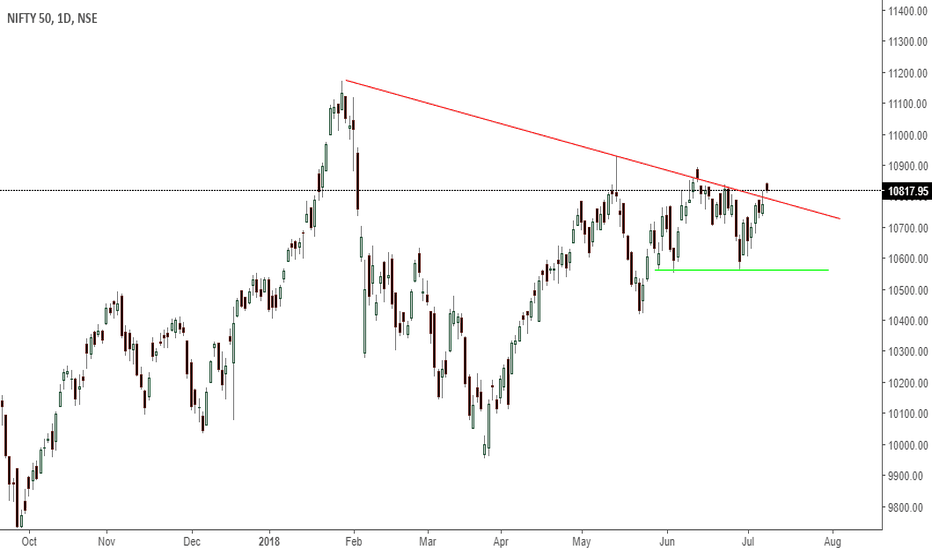 NIFTY: nifty - breakout