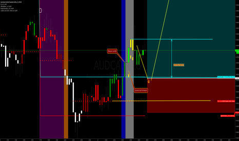 "AUDCAD: How to trade ""dunked bull"" formation"