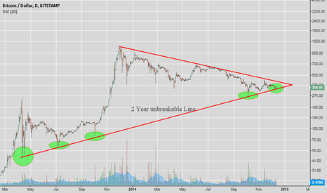 BTCUSD: Important Price resistance on 2 year scale