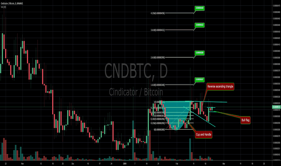 CNDBTC: $CND is ready to for a major Rally!