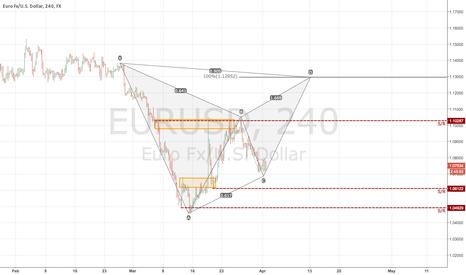EURUSD: EURUSD potential Bullish Reversal
