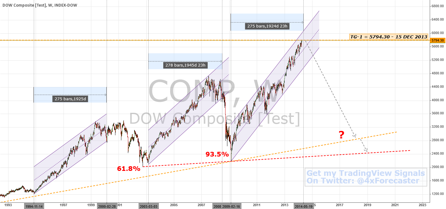 $COMP | Another 275 Weeks Of Ramped Up Rally Ending Next Month?