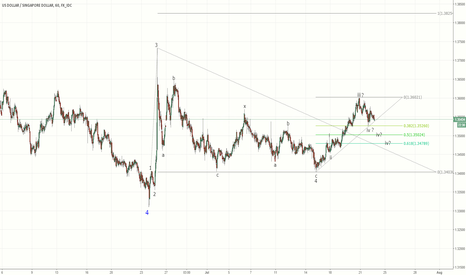 USDSGD: 5th wave for USDSGD?