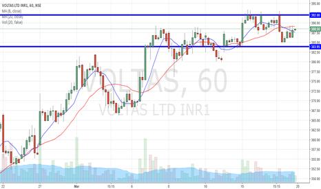VOLTAS: Voltas for Day Trading