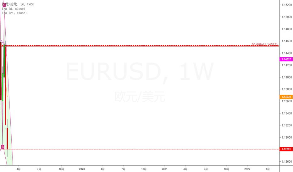 EURUSD: 多空演义(7)--欧美周图0.618,蝴蝶,需求区严阵以待