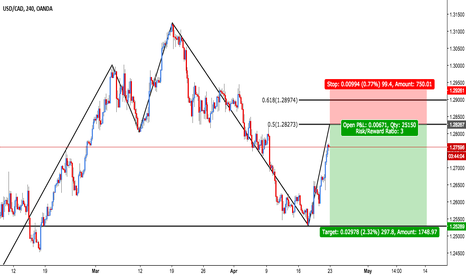 USDCAD: USD/CAD - Bearish 5-0