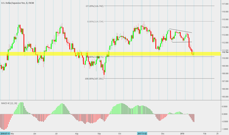 USDJPY: still a great Idea for yet another push up