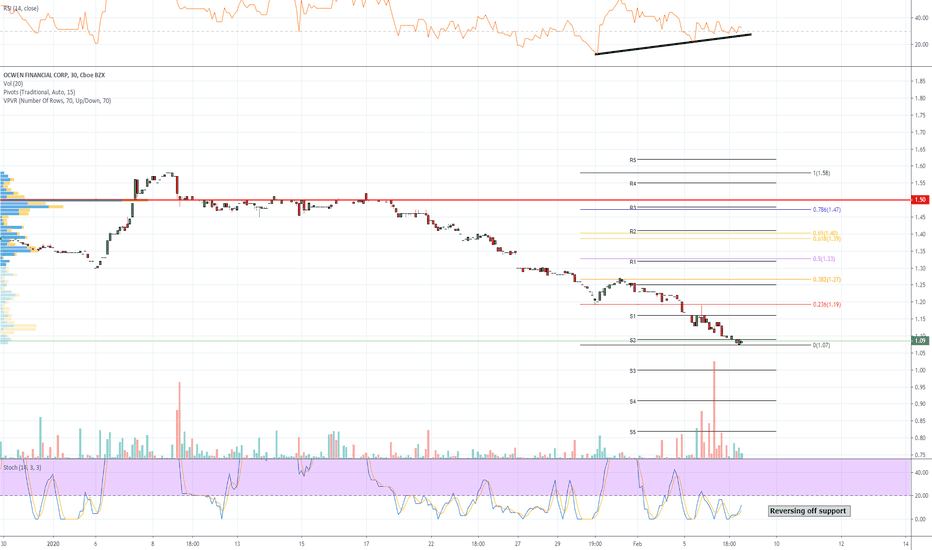 tradingview ocn btc