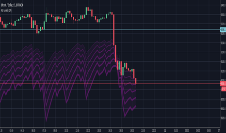 BTCUSD: Oversold bounce entry levels based on RSI