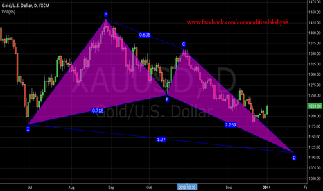 XAUUSD: GOLD DAILY CHART RES. 1230