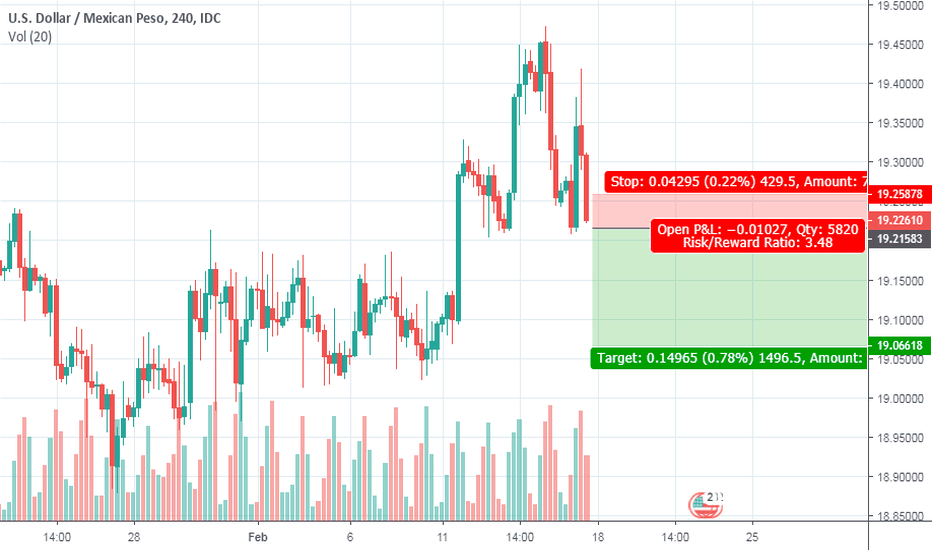 USDMXN: Short on dollar weakness