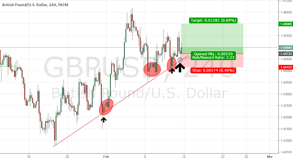 One Last Ride GBPUSD LONG