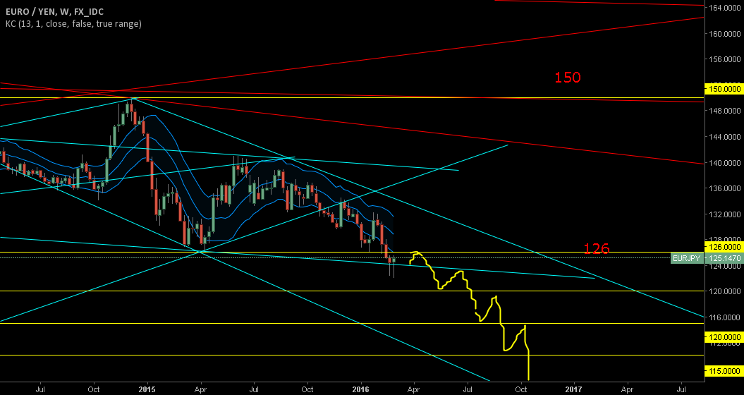 EURJPY go short after 126 retest