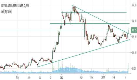 JKTYRE: JKTYRE-BROKEN THE TRIANGULAR PATTERN & UPTRENDING