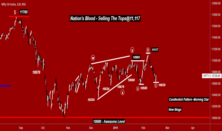 NIFTY: Nifty- Nation's Blood- Selling The Tops@11,117