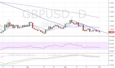 GBPUSD: GBP/USD: UK manufacturing PMI preview, selling seen below 1.2920
