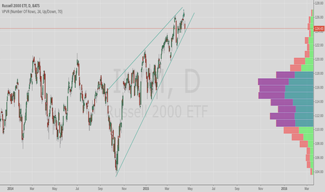IWM: $IWM short the rally
