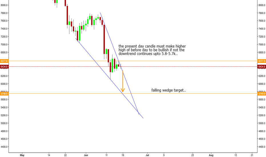 BTCUSD: BTC needs  higher high to go bullish if not wedge can form