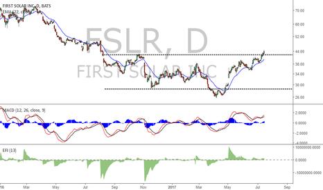 FSLR: FSLR