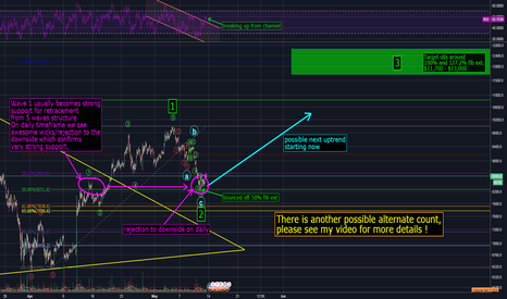 BTCUSD: BITCOIN MAY 13th / ARE WE DONE RETRACING ?