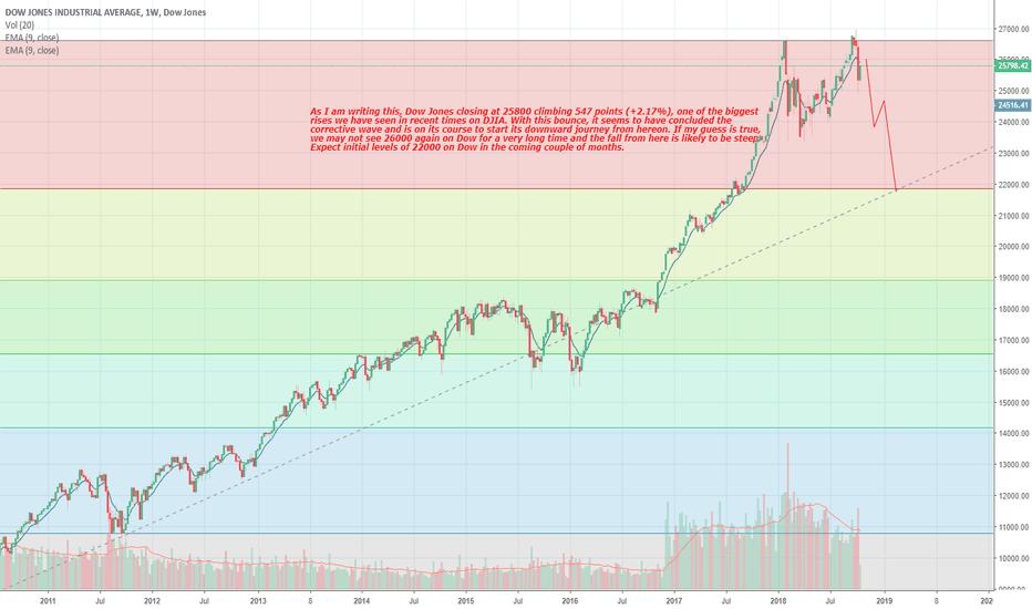 DJI: The end of Dow Jones Industrial Average