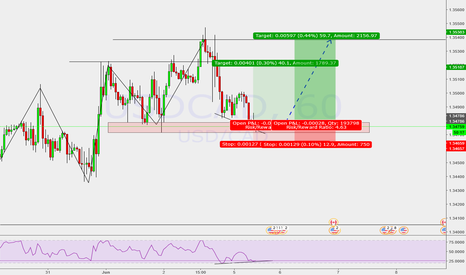 USDCAD: Trend continuation opportunity (high reward)