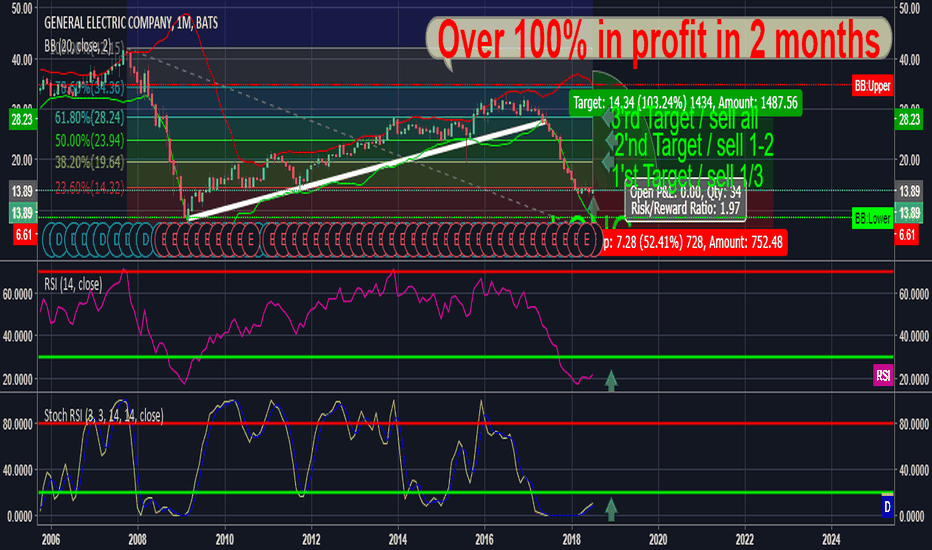 GE: Don't miss out on over a 100% growth in 2 months !!!