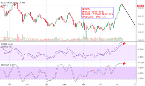 BAJFINANCE: BEARISH CROSSOVERS OF STOCHASTIC AND RSI- BAJAJ FINANCE