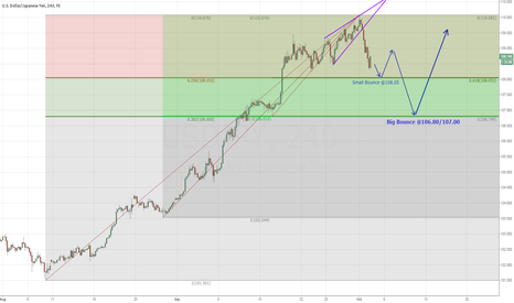 USDJPY: USD/JPY Fib Supports for go Long again?